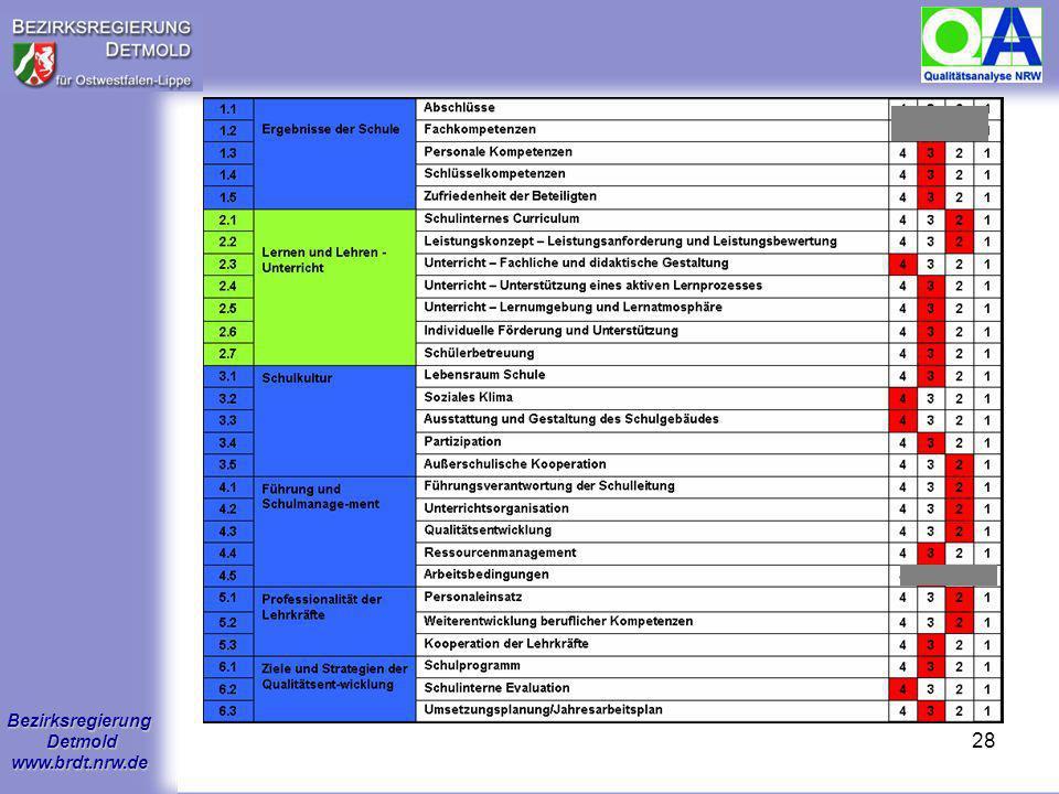 Bezirksregierung Detmold www.brdt.nrw.de 27 Auswertung, Rückmeldung, Berichterstattung Auswertung im Qualitätsteam Erstrückmeldung an Schulleitung Leh