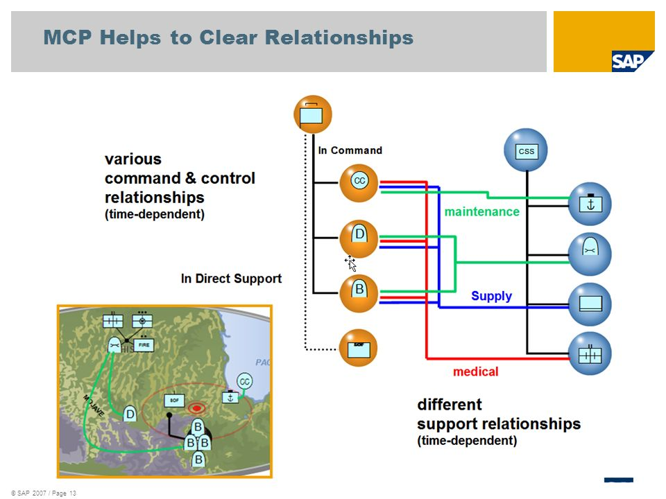 © SAP 2007 / Page 13 MCP Helps to Clear Relationships