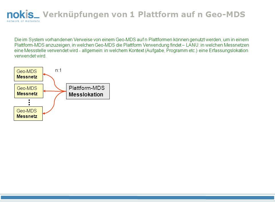 Verknüpfungen von 1 Plattform auf n Geo-MDS Geo-MDS Messnetz Plattform-MDS Messlokation n:1 Die im System vorhandenen Verweise von einem Geo-MDS auf n Plattformen können genutzt werden, um in einem Plattform-MDS anzuzeigen, in welchen Geo-MDS die Plattform Verwendung findet – LANU: in welchen Messnetzen eine Messstelle verwendet wird - allgemein: in welchem Kontext (Aufgabe, Programm etc.) eine Erfassungslokation verwendet wird.