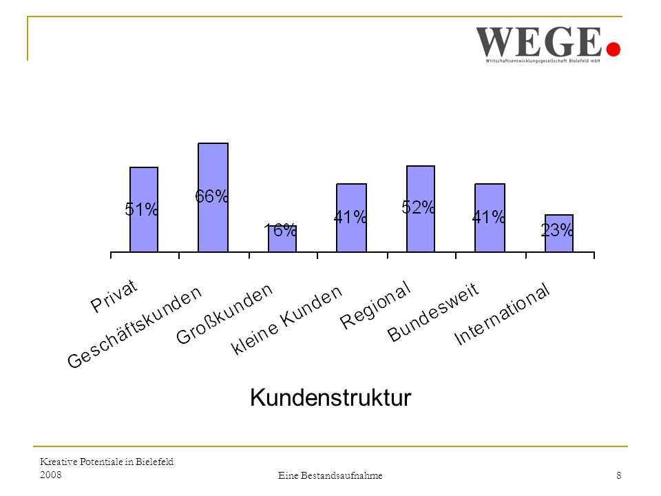 Kreative Potentiale in Bielefeld 2008 Eine Bestandsaufnahme 8 Kundenstruktur