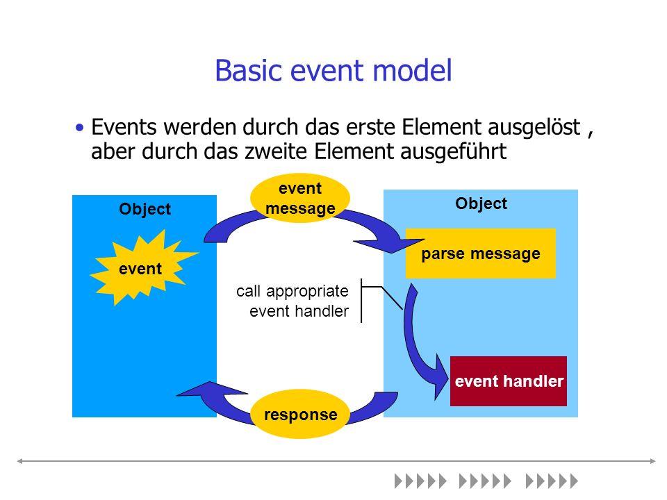 Basic event model Events werden durch das erste Element ausgelöst, aber durch das zweite Element ausgeführt Object parse message event event handler e
