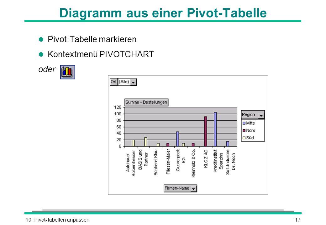 10. Pivot-Tabellen anpassen17 Diagramm aus einer Pivot-Tabelle l Pivot-Tabelle markieren l Kontextmenü PIVOTCHART oder