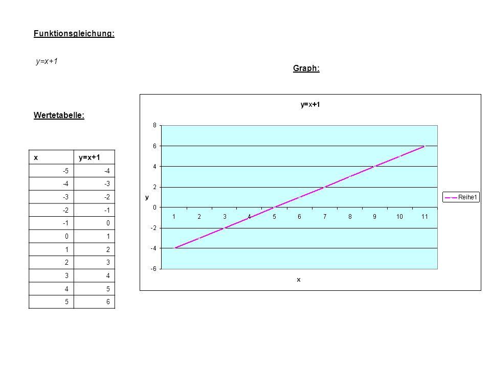Funktionsgleichung: y=x+1 Wertetabelle: xy=x+1 -5-4 -3 -2 0 01 12 23 34 45 56 Graph: