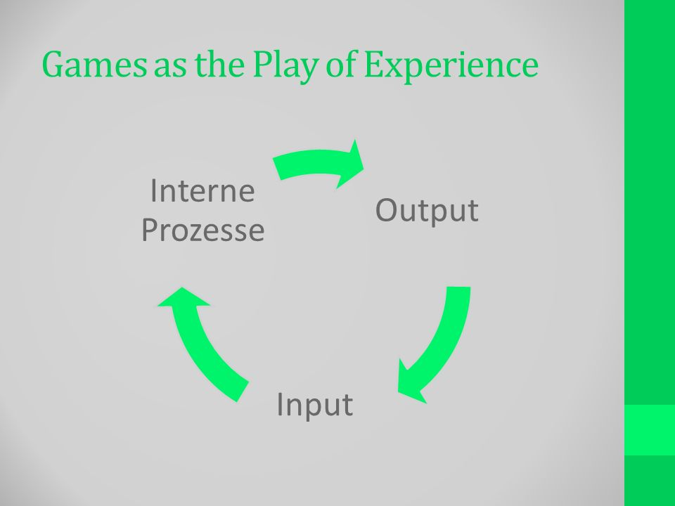 Games as the Play of Experience Output Input Interne Prozesse