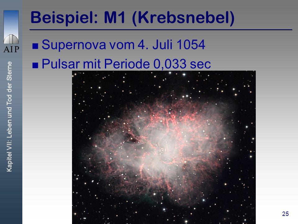 Kapitel VII: Leben und Tod der Sterne 25 Beispiel: M1 (Krebsnebel) Supernova vom 4. Juli 1054 Pulsar mit Periode 0,033 sec