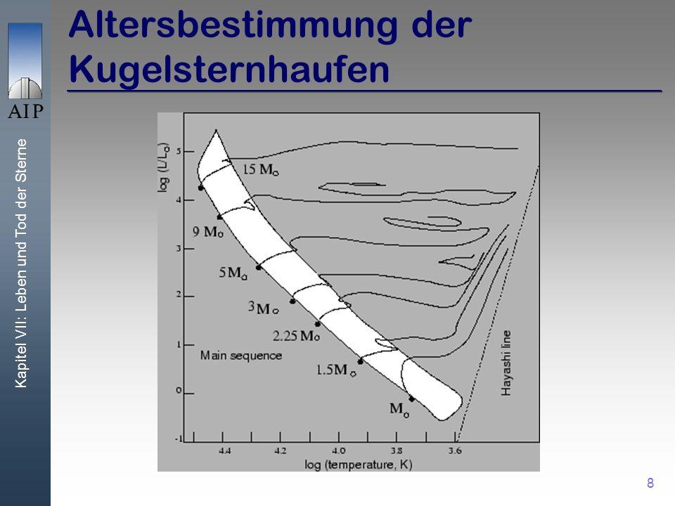 Kapitel VII: Leben und Tod der Sterne 29 Pulsare im Röntgenlicht Pulsar anPulsar aus