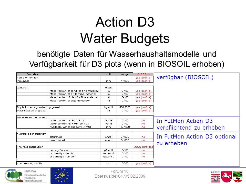 ForUm 10, Eberswalde, 04./05.02.2009 Action D3 Water Budgets benötigte Daten für Wasserhaushaltsmodelle und Verfügbarkeit für D3 plots (wenn in BIOSOIL erhoben) verfügbar (BIOSOIL) In FutMon Action D3 verpflichtend zu erheben In FutMon Action D3 optional zu erheben