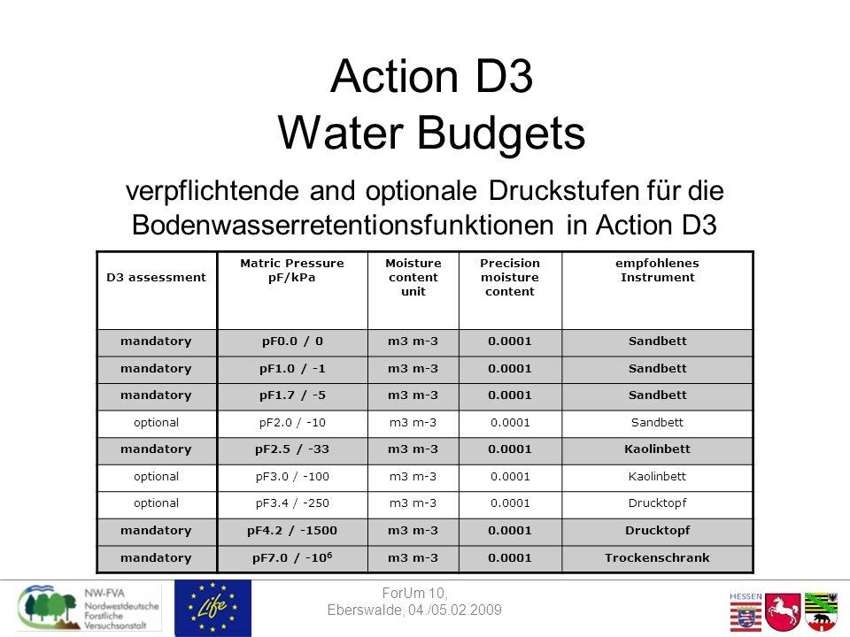 ForUm 10, Eberswalde, 04./05.02.2009 Action D3 Water Budgets Zeitplan Ringtest Bodenwasserretentionsfunktionen 09.-13.02.