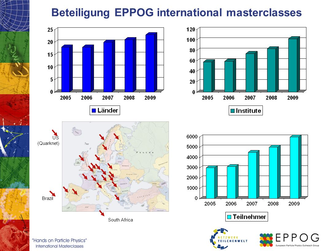 Beteiligung EPPOG international masterclasses South Africa US (Quarknet) Brazil