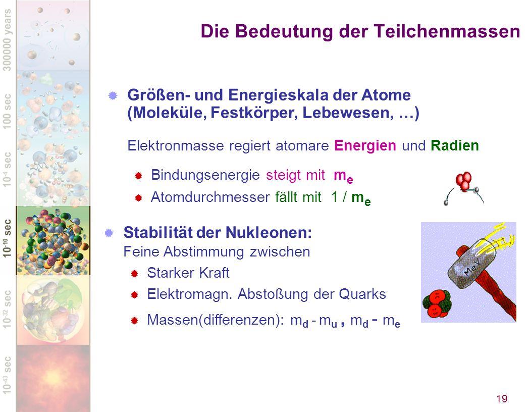 Die Bedeutung der Teilchenmassen 19 Stabilität der Nukleonen: Feine Abstimmung zwischen Starker Kraft Elektromagn. Abstoßung der Quarks Massen(differe