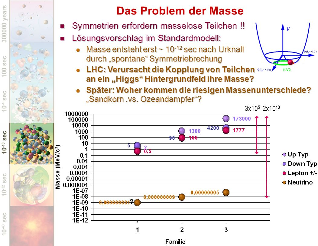 Symmetrien erfordern masselose Teilchen !! Symmetrien erfordern masselose Teilchen !! Lösungsvorschlag im Standardmodell: Lösungsvorschlag im Standard