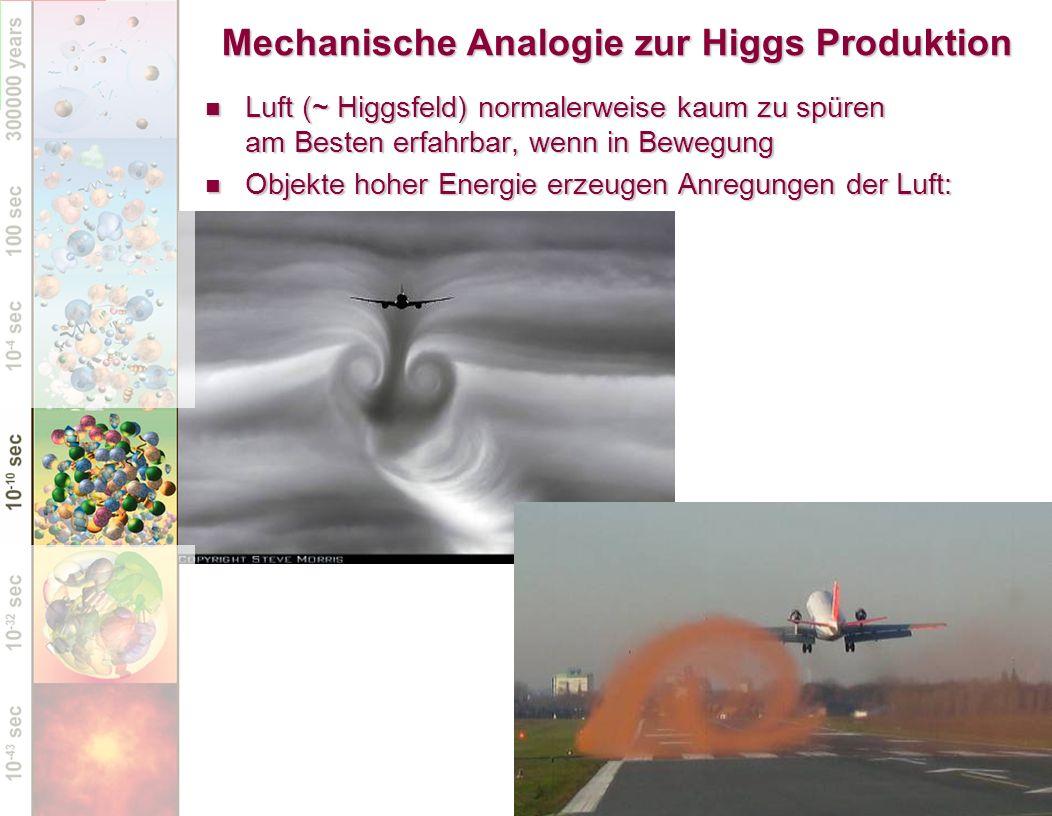 Mechanische Analogie zur Higgs Produktion Luft (~ Higgsfeld) normalerweise kaum zu spüren am Besten erfahrbar, wenn in Bewegung Luft (~ Higgsfeld) nor