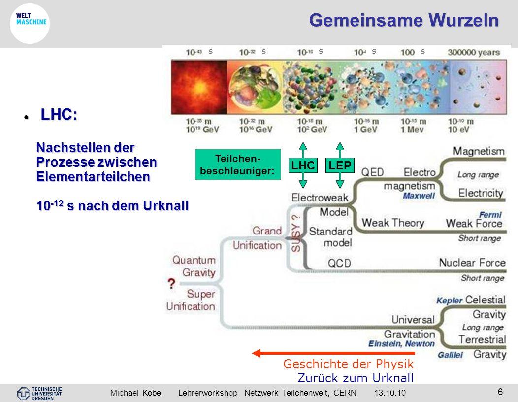 Michael Kobel Lehrerworkshop Netzwerk Teilchenwelt, CERN 13.10.10 6 Gemeinsame Wurzeln LHCLEP Teilchen- beschleuniger: Geschichte der Physik Zurück zu