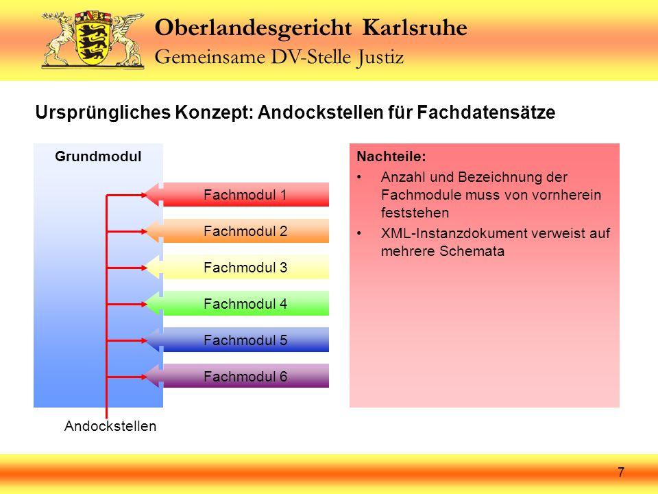 Oberlandesgericht Karlsruhe Gemeinsame DV-Stelle Justiz 8 Fachmodul 6 Fachmodul 5 Fachmodul 4 Fachmodul 3 Fachmodul 2 Neues Konzept: Grundmodul als Bausteinsammlung GrundmodulFachmodul 1Vorteile: Anzahl und Bezeichnung der Fachmodule unabhängig vom Grundmodul XML-Instanzdokument verweist auf genau ein Fachmodul Elemente des Grundmoduls können erweitert, beschränkt oder abgewandelt werden Verweis auf Grundmodul (include-Befehl)
