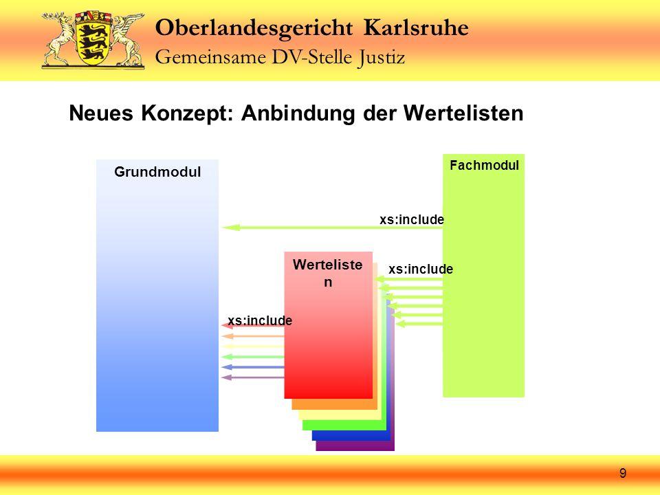 Oberlandesgericht Karlsruhe Gemeinsame DV-Stelle Justiz 9 Neues Konzept: Anbindung der Wertelisten Werteliste 6 Werteliste 5 Werteliste 4 Werteliste 3