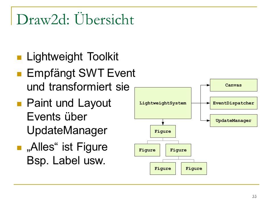 33 Draw2d: Übersicht Lightweight Toolkit Empfängt SWT Event und transformiert sie Paint und Layout Events über UpdateManager Alles ist Figure Bsp. Lab
