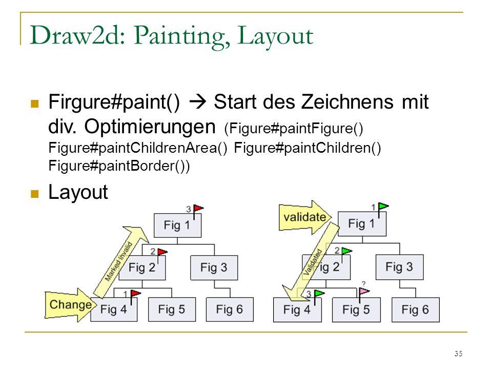 35 Draw2d: Painting, Layout Firgure#paint() Start des Zeichnens mit div. Optimierungen (Figure#paintFigure() Figure#paintChildrenArea() Figure#paintCh