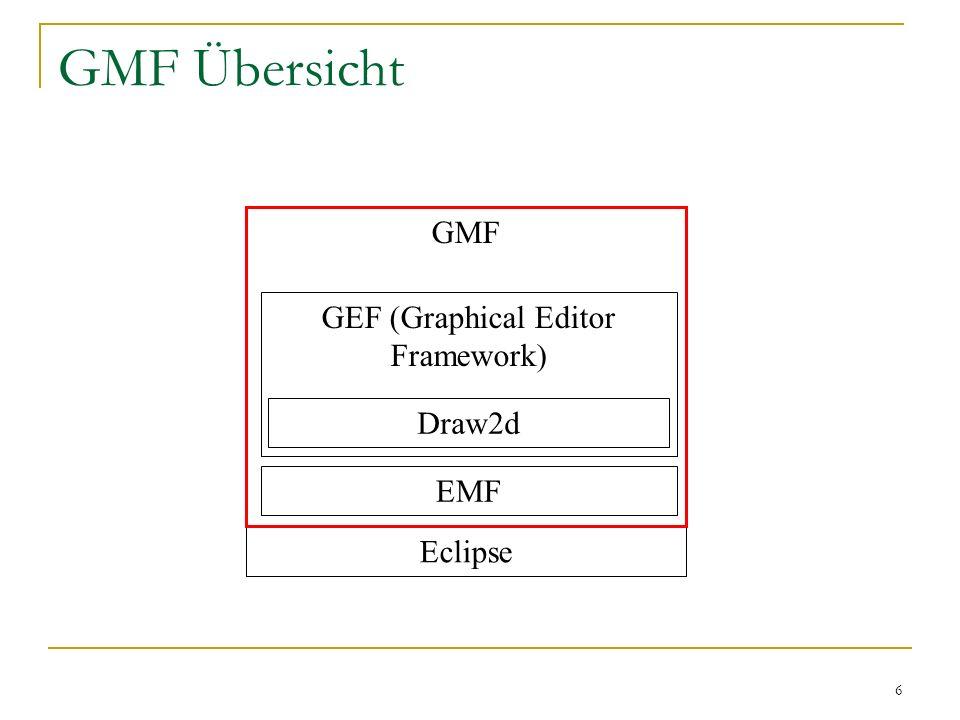 6 GMF Übersicht Eclipse GMF EMF GEF (Graphical Editor Framework) Draw2d