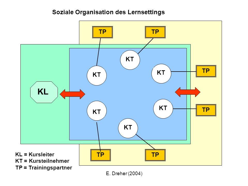 E. Dreher (2004) KL TP KT Soziale Organisation des Lernsettings KL = Kursleiter KT = Kursteilnehmer TP = Trainingspartner