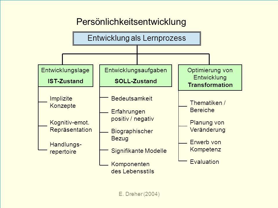 E. Dreher (2004) Persönlichkeitsentwicklung Entwicklung als Lernprozess Entwicklungslage IST-Zustand Entwicklungsaufgaben SOLL-Zustand Optimierung von