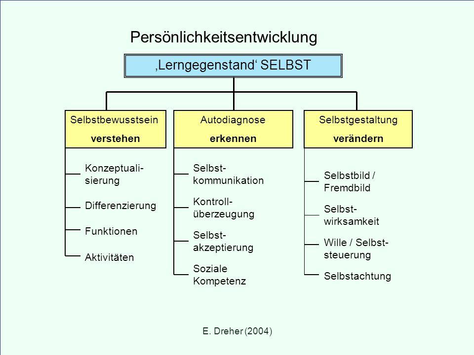 E. Dreher (2004) Persönlichkeitsentwicklung Lerngegenstand SELBST Selbstbewusstsein verstehen Autodiagnose erkennen Selbstgestaltung verändern Konzept