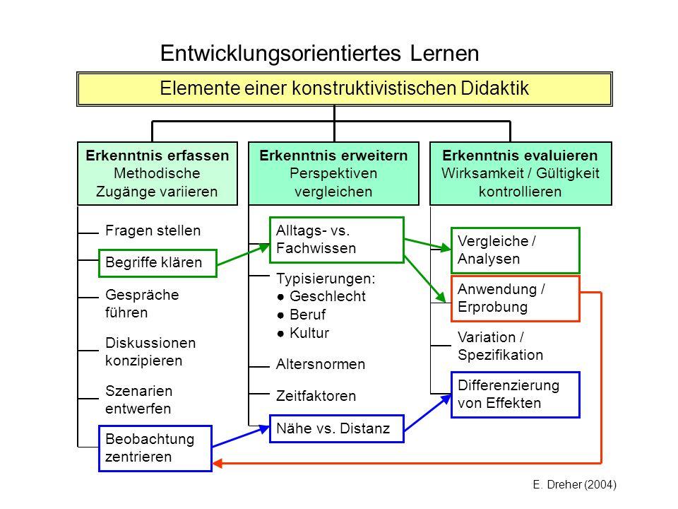 Entwicklungsorientiertes Lernen Elemente einer konstruktivistischen Didaktik Erkenntnis erfassen Methodische Zugänge variieren Erkenntnis erweitern Pe