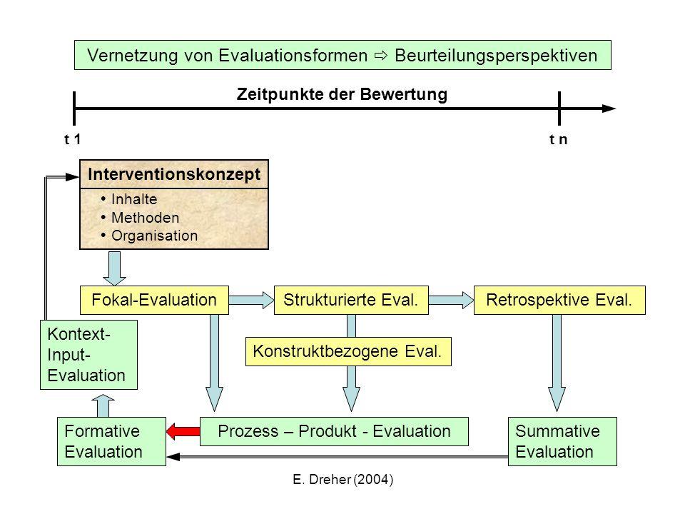 E. Dreher (2004) Interventionskonzept Inhalte Methoden Organisation Vernetzung von Evaluationsformen Beurteilungsperspektiven Zeitpunkte der Bewertung