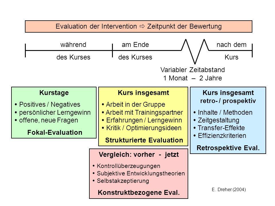 E. Dreher (2004) Evaluation der Intervention Zeitpunkt der Bewertung während des Kurses nach dem Kurs am Ende des Kurses Variabler Zeitabstand 1 Monat