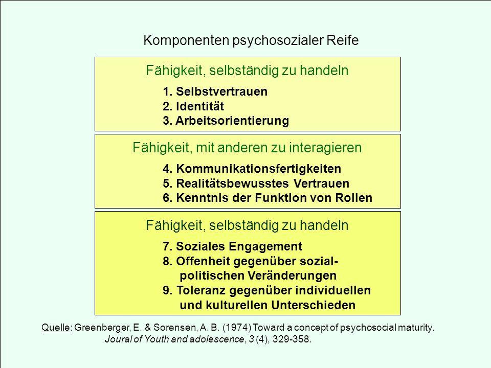 Komponenten psychosozialer Reife Fähigkeit, selbständig zu handeln 1. Selbstvertrauen 2. Identität 3. Arbeitsorientierung Fähigkeit, mit anderen zu in