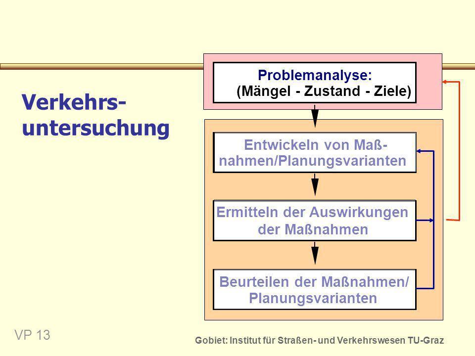 Gobiet: Institut für Straßen- und Verkehrswesen TU-Graz VP 13 Problemanalyse: (Mängel - Zustand - Ziele) Beurteilen der Maßnahmen/ Planungsvarianten E