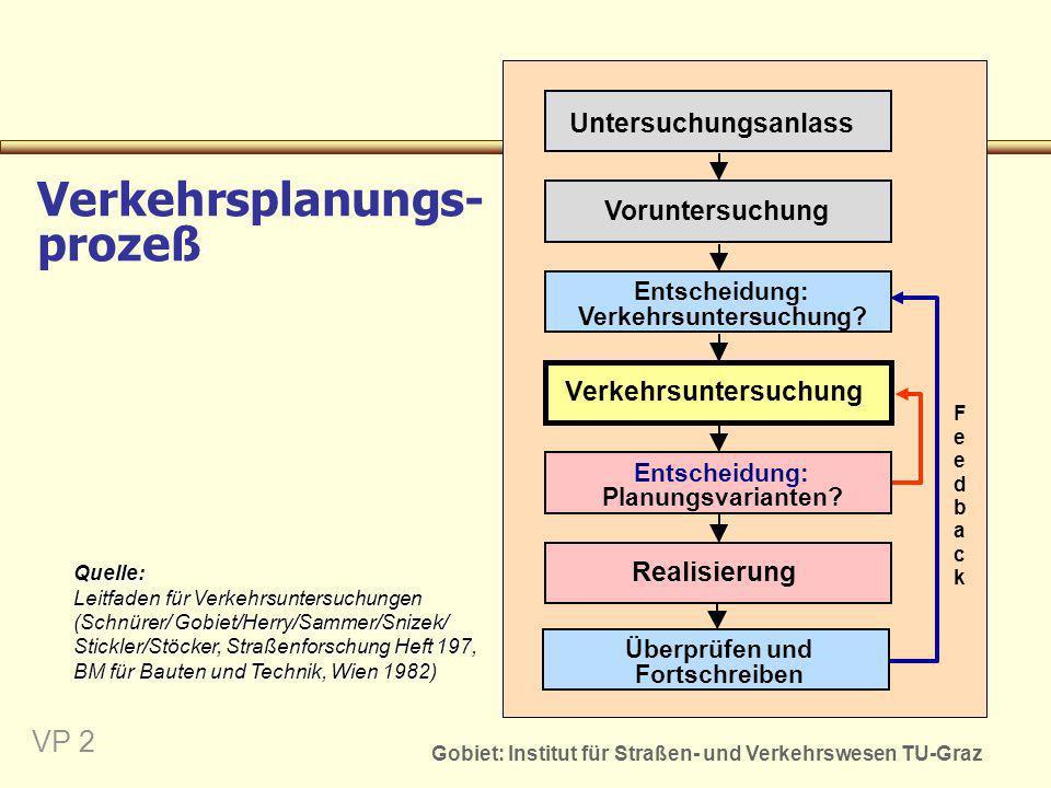 Gobiet: Institut für Straßen- und Verkehrswesen TU-Graz VP 3 Integrierter zielorientierter Verkehrsplanungsprozeß Planen ist eine interdisziplinäre Aufgabe, daher muss der Planungsprozess institutionaliseirt werden Konkrete Planungsziele entwickeln Planen in Varianten Zustands-, Ziel- u.