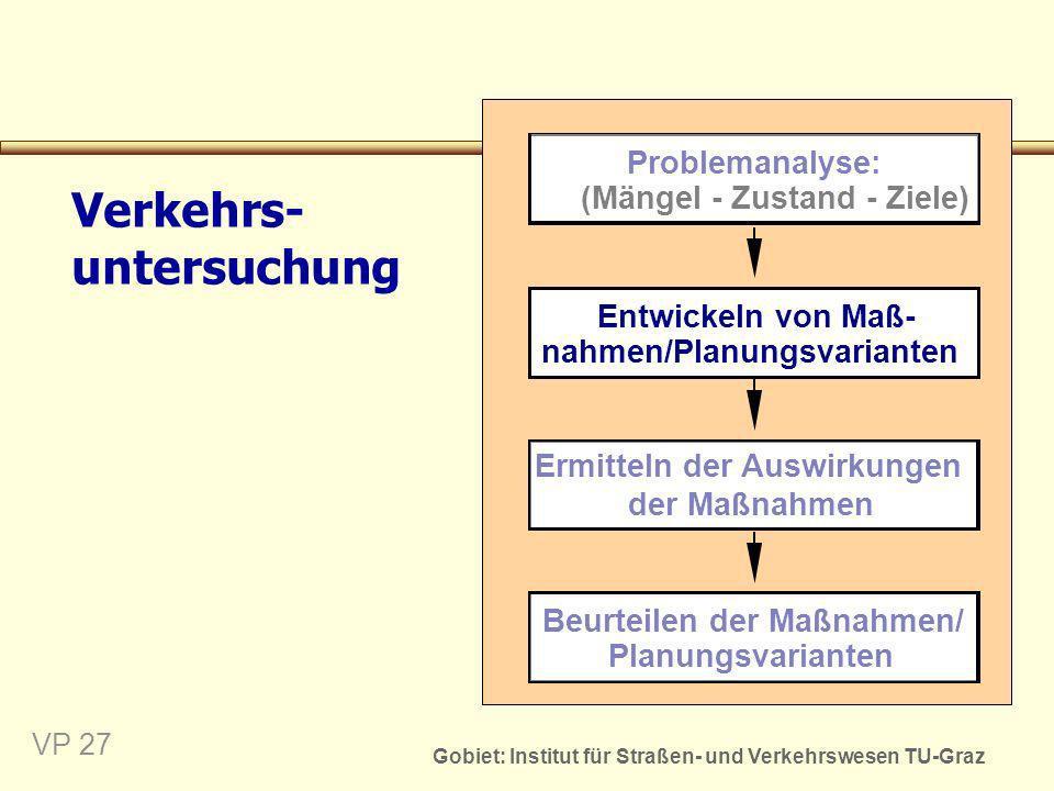 Gobiet: Institut für Straßen- und Verkehrswesen TU-Graz VP 28 Entwickeln von Maßnahmen zur Erreichung der Ziele Konzipieren von Lösungsideen und Umsetzen in konkreten Maßnahmen Methode: Z.B.