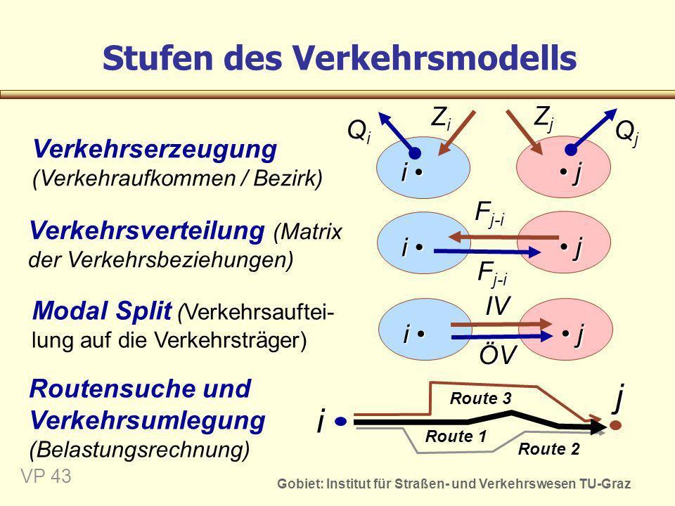 Gobiet: Institut für Straßen- und Verkehrswesen TU-Graz VP 44 Verkehrserzeugung - theoretisches Modell Modelprognose Lillsches Reisegesetz (1891) Gravitationsmodell r 1...