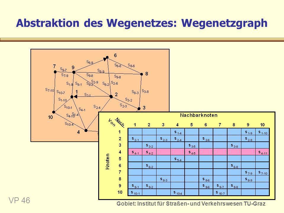 Gobiet: Institut für Straßen- und Verkehrswesen TU-Graz VP 46 Abstraktion des Wegenetzes: Wegenetzgraph