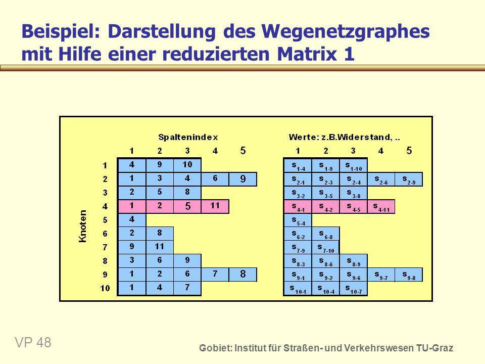 Gobiet: Institut für Straßen- und Verkehrswesen TU-Graz VP 48 Beispiel: Darstellung des Wegenetzgraphes mit Hilfe einer reduzierten Matrix 1