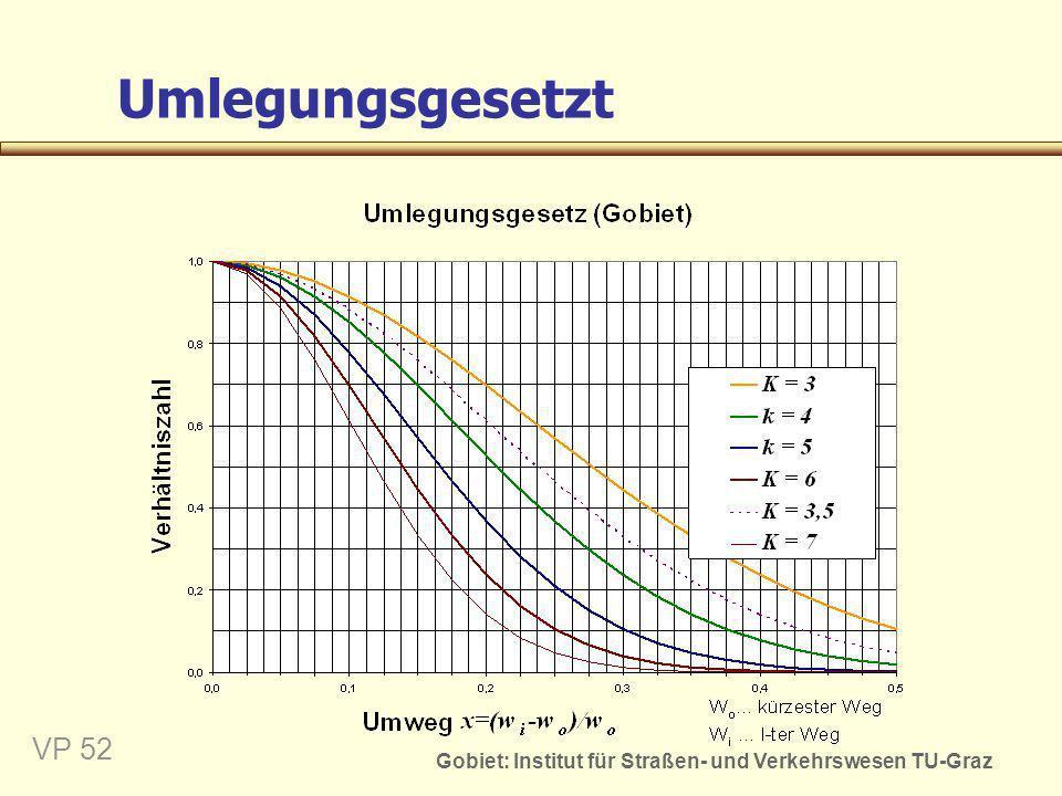 Gobiet: Institut für Straßen- und Verkehrswesen TU-Graz VP 53 Ermittlung der Auswirkungen Verkehrsbelastung