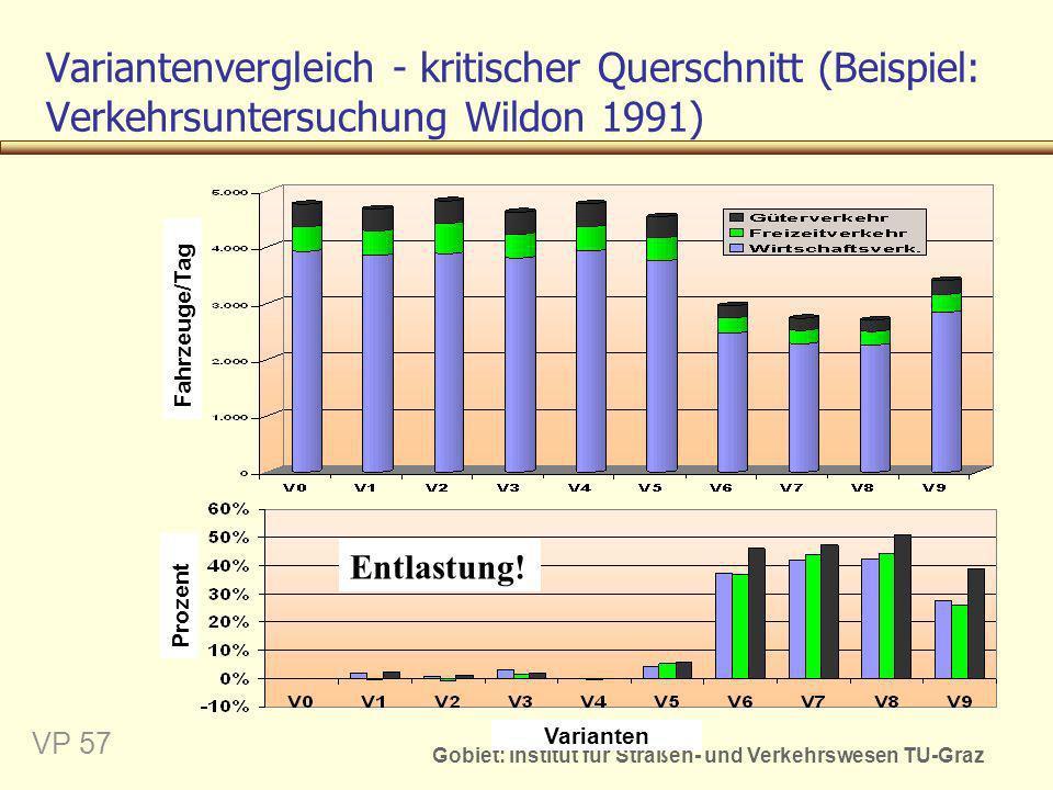 Gobiet: Institut für Straßen- und Verkehrswesen TU-Graz VP 57 Variantenvergleich - kritischer Querschnitt (Beispiel: Verkehrsuntersuchung Wildon 1991)