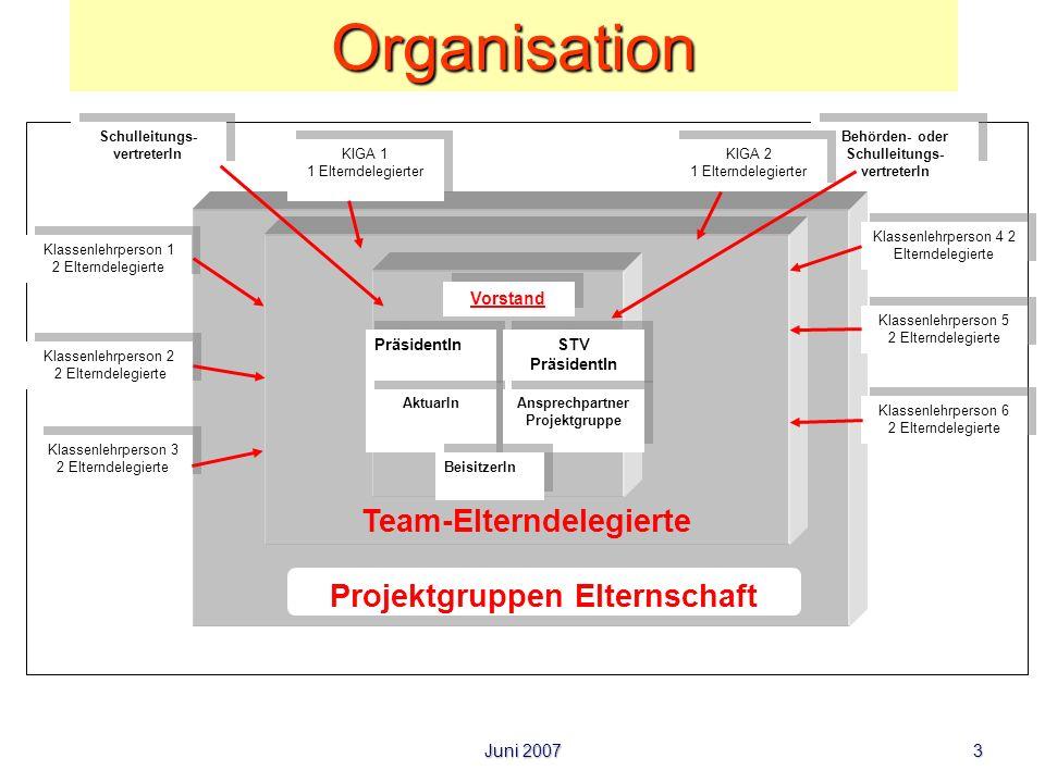 Juni 2007 3Organisation Team-Elterndelegierte Vorstand PräsidentIn STV PräsidentIn STV PräsidentIn AktuarIn Ansprechpartner Projektgruppe BeisitzerIn