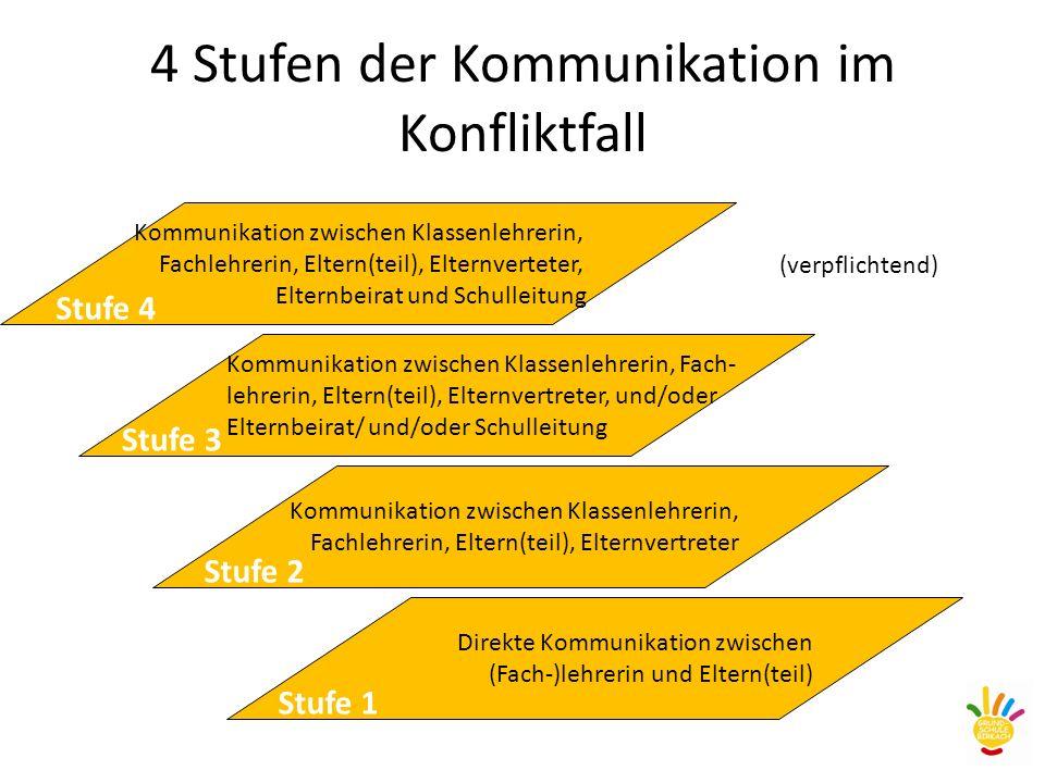 4 Stufen der Kommunikation im Konfliktfall Kommunikation zwischen Klassenlehrerin, Fachlehrerin, Eltern(teil), Elternverteter, Elternbeirat und Schull