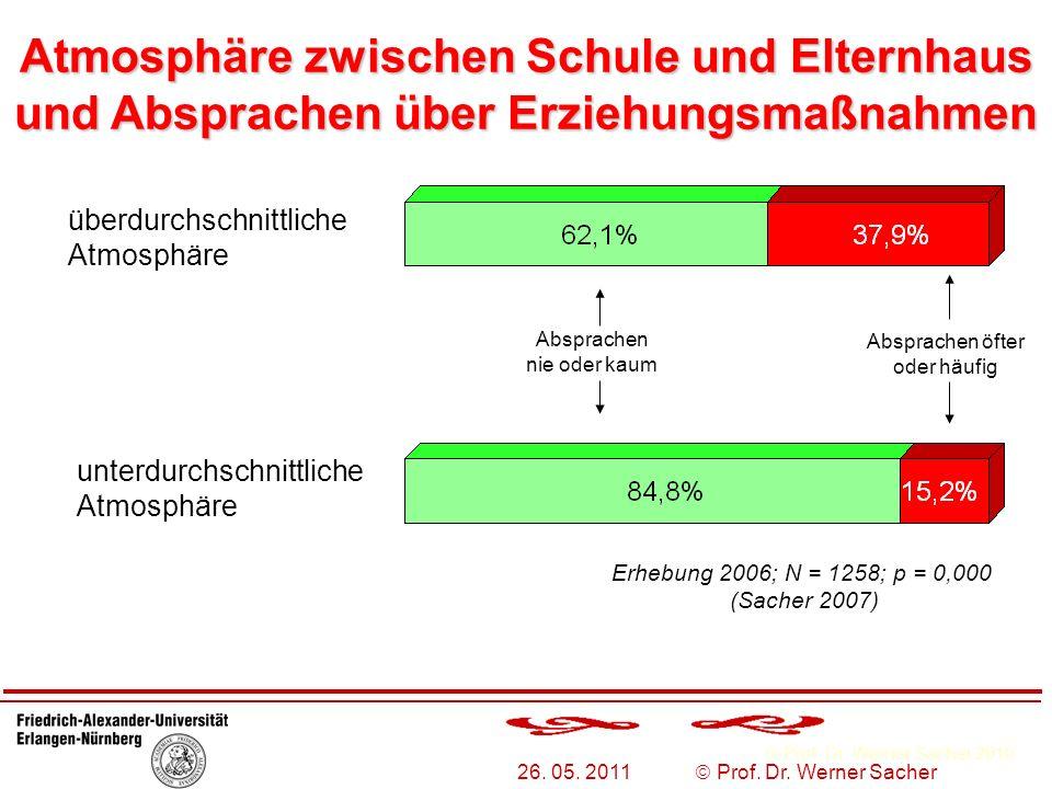 Prof. Dr. Werner Sacher 2010 26. 05. 2011 Prof. Dr. Werner Sacher Atmosphäre zwischen Schule und Elternhaus und Absprachen über Erziehungsmaßnahmen üb