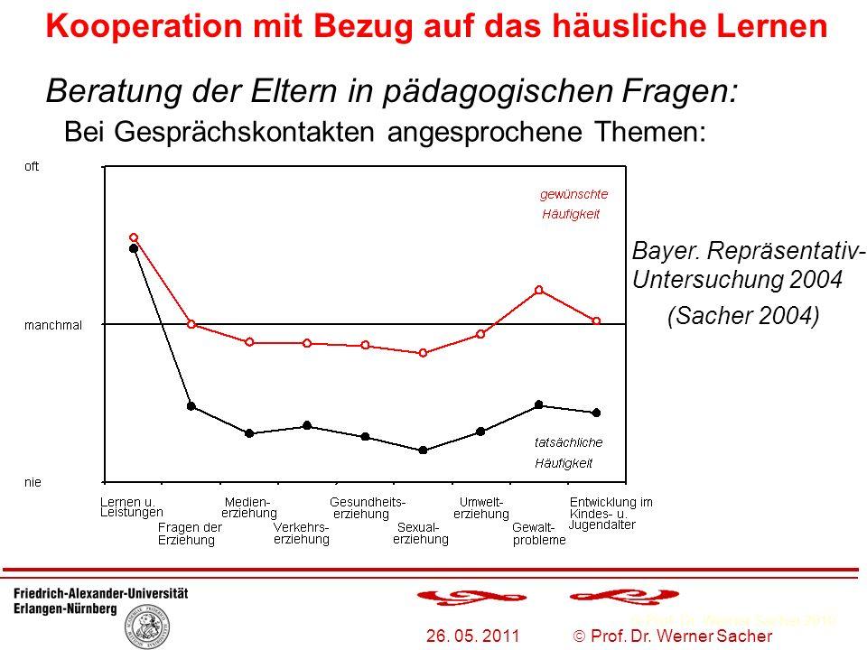 Prof. Dr. Werner Sacher 2010 26. 05. 2011 Prof. Dr. Werner Sacher Beratung der Eltern in pädagogischen Fragen: Bayer. Repräsentativ- Untersuchung 2004