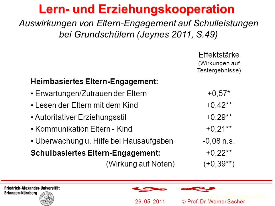 Prof. Dr. Werner Sacher 2010 26. 05. 2011 Prof. Dr. Werner Sacher Lern- und Erziehungskooperation Effektstärke (Wirkungen auf Testergebnisse) Heimbasi