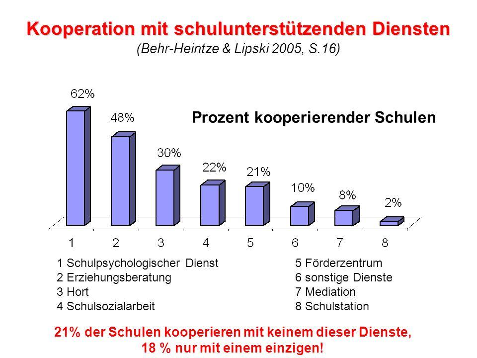 Kooperation mit schulunterstützenden Diensten Kooperation mit schulunterstützenden Diensten (Behr-Heintze & Lipski 2005, S.16) 1 Schulpsychologischer