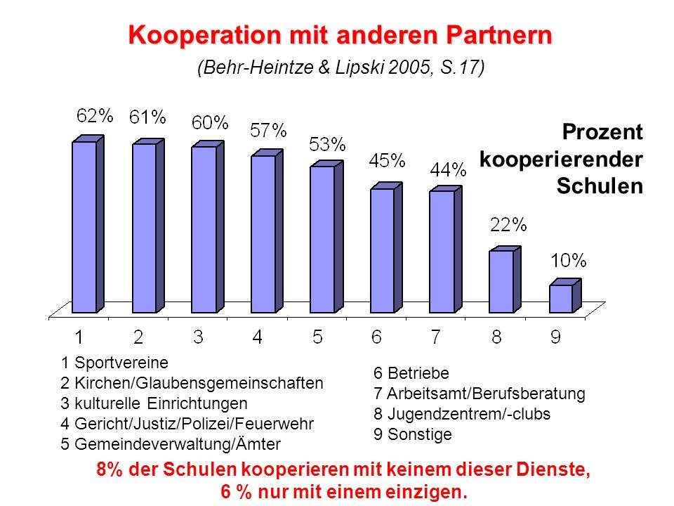 Kooperation mit anderen Partnern Kooperation mit anderen Partnern (Behr-Heintze & Lipski 2005, S.17) 8% der Schulen kooperieren mit keinem dieser Dien
