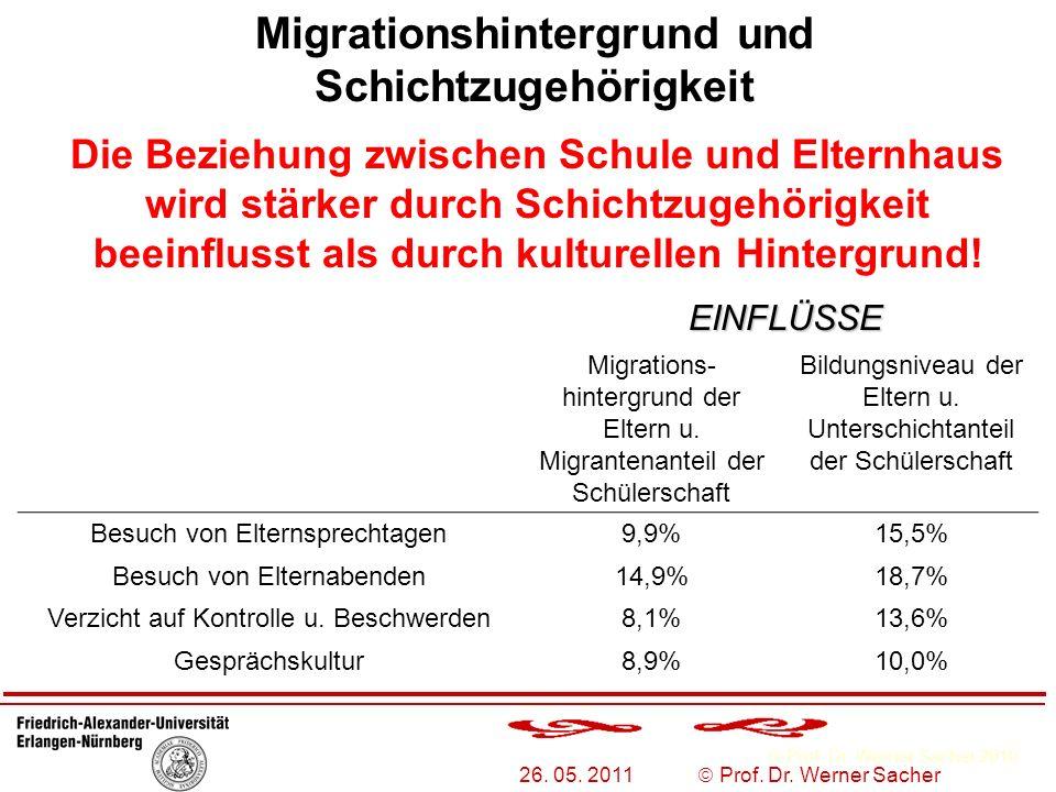 Prof. Dr. Werner Sacher 2010 26. 05. 2011 Prof. Dr. Werner Sacher Migrationshintergrund und Schichtzugehörigkeit Die Beziehung zwischen Schule und Elt