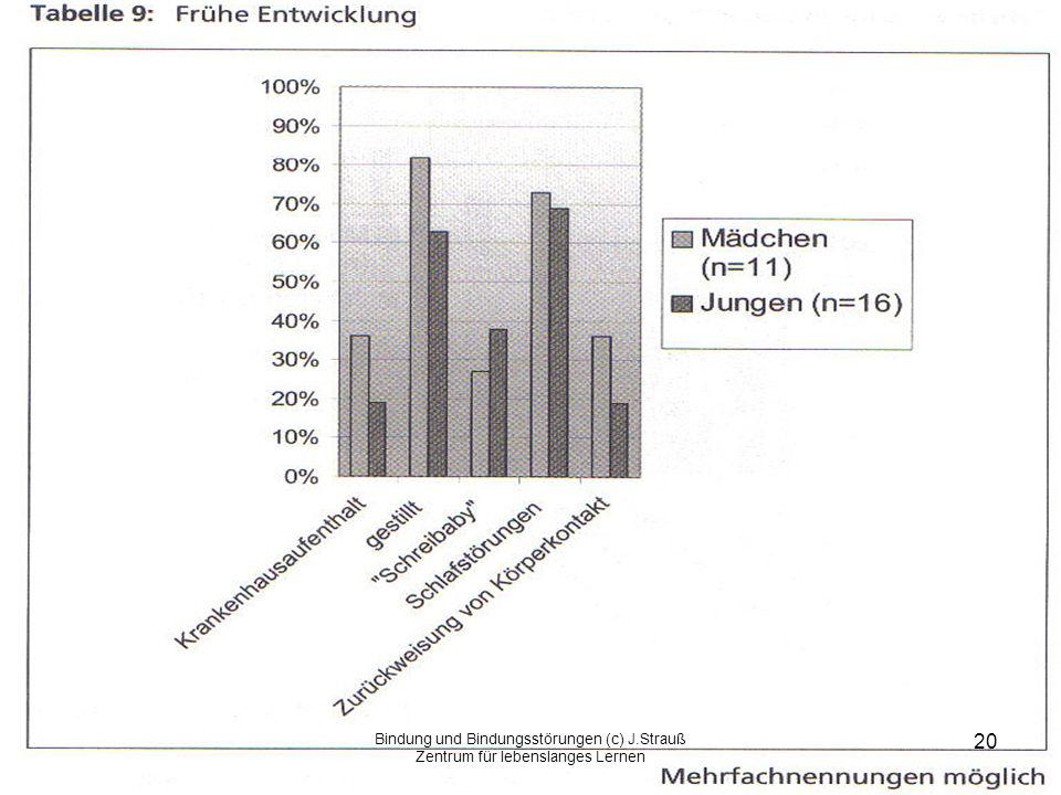 Bindung und Bindungsstörungen (c) J.Strauß Zentrum für lebenslanges Lernen 20