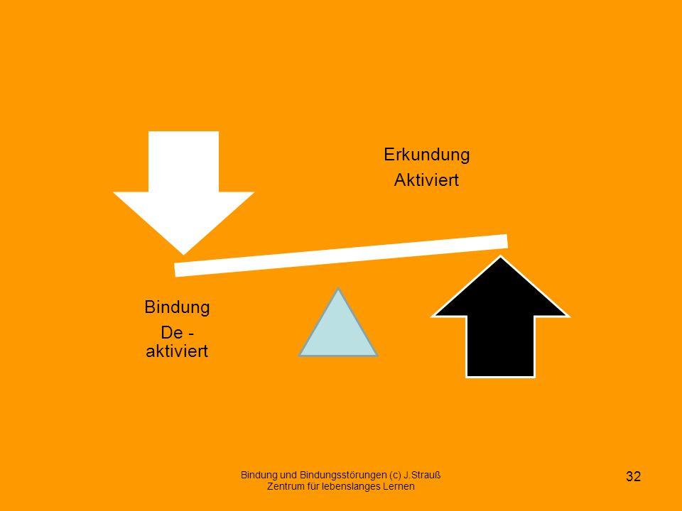Bindung und Bindungsstörungen (c) J.Strauß Zentrum für lebenslanges Lernen 32 Erkundung Aktiviert Bindung De - aktiviert
