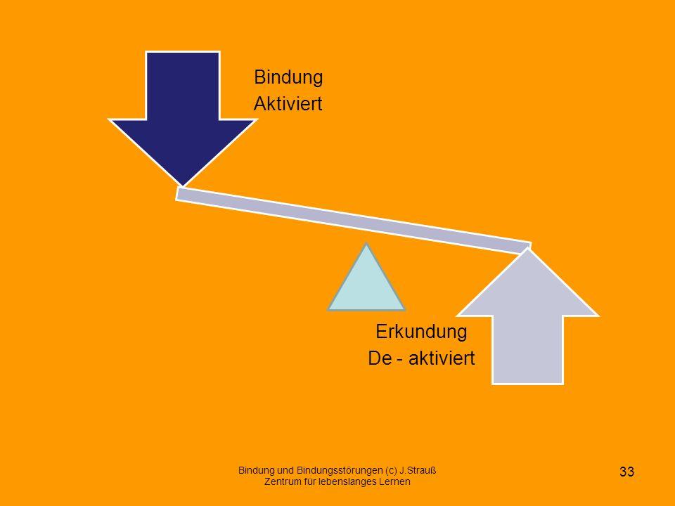 Bindung und Bindungsstörungen (c) J.Strauß Zentrum für lebenslanges Lernen 33 Erkundung De - aktiviert Bindung Aktiviert
