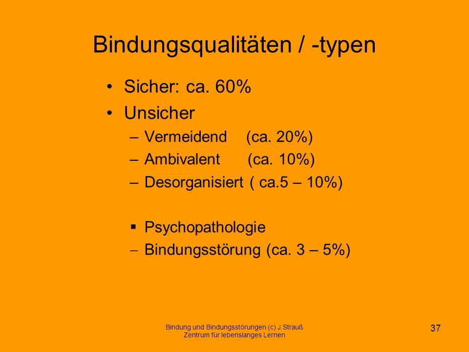 Bindungsqualitäten / -typen Sicher: ca. 60% Unsicher –Vermeidend (ca. 20%) –Ambivalent (ca. 10%) –Desorganisiert ( ca.5 – 10%) Psychopathologie Bindun