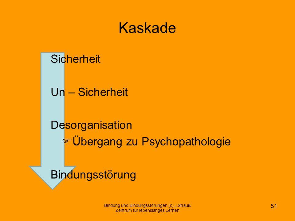 Kaskade Sicherheit Un – Sicherheit Desorganisation Übergang zu Psychopathologie Bindungsstörung Bindung und Bindungsstörungen (c) J.Strauß Zentrum für